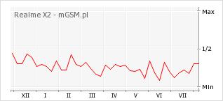 Wykres zmian popularności telefonu Realme X2