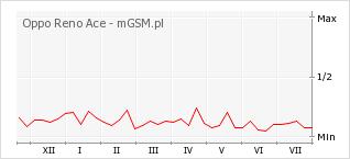 Wykres zmian popularności telefonu Oppo Reno Ace
