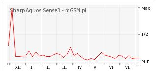 Wykres zmian popularności telefonu Sharp Aquos Sense3