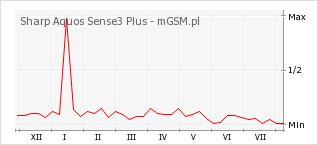 Wykres zmian popularności telefonu Sharp Aquos Sense3 Plus