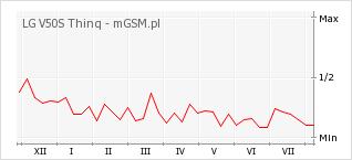 Wykres zmian popularności telefonu LG V50S Thinq