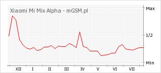 Wykres zmian popularności telefonu Xiaomi Mi Mix Alpha
