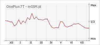 Wykres zmian popularności telefonu OnePlus 7T