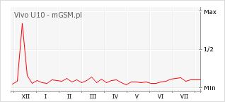 Wykres zmian popularności telefonu Vivo U10