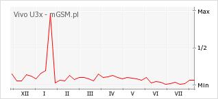 Wykres zmian popularności telefonu Vivo U3x