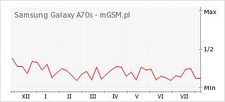 Wykres zmian popularności telefonu Samsung Galaxy A70s