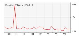 Wykres zmian popularności telefonu Oukitel C16