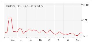 Wykres zmian popularności telefonu Oukitel K13 Pro