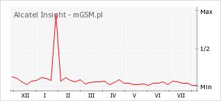 Wykres zmian popularności telefonu Alcatel Insight