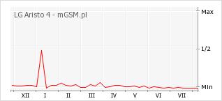 Wykres zmian popularności telefonu LG Aristo 4