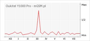 Wykres zmian popularności telefonu Oukitel Y1000 Pro