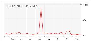 Wykres zmian popularności telefonu BLU C5 2019