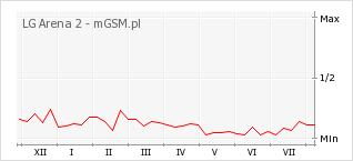 Wykres zmian popularności telefonu LG Arena 2