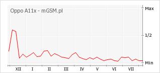 Wykres zmian popularności telefonu Oppo A11x