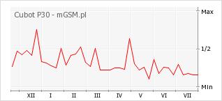 Wykres zmian popularności telefonu Cubot P30