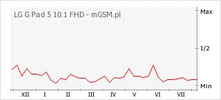 Wykres zmian popularności telefonu LG G Pad 5 10.1 FHD