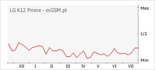Wykres zmian popularności telefonu LG K12 Prime