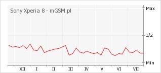 Wykres zmian popularności telefonu Sony Xperia 8