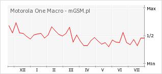 Wykres zmian popularności telefonu Motorola One Macro