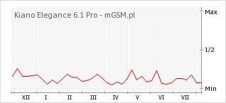 Wykres zmian popularności telefonu Kiano Elegance 6.1 Pro
