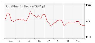 Wykres zmian popularności telefonu OnePlus 7T Pro