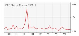 Wykres zmian popularności telefonu ZTE Blade A7s