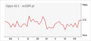 Wykres zmian popularności telefonu Oppo A11