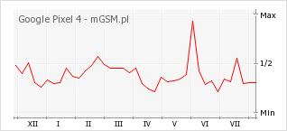 Wykres zmian popularności telefonu Google Pixel 4