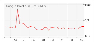 Wykres zmian popularności telefonu Google Pixel 4 XL