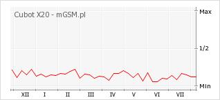 Wykres zmian popularności telefonu Cubot X20