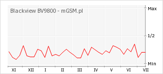 Wykres zmian popularności telefonu Blackview BV9800