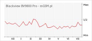 Wykres zmian popularności telefonu Blackview BV9800 Pro