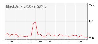 Wykres zmian popularności telefonu BlackBerry 6710