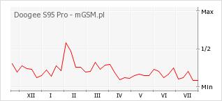 Wykres zmian popularności telefonu Doogee S95 Pro