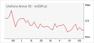 Wykres zmian popularności telefonu Ulefone Armor X5