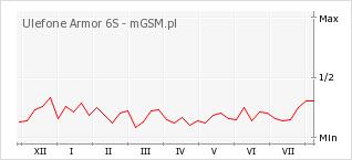 Wykres zmian popularności telefonu Ulefone Armor 6S