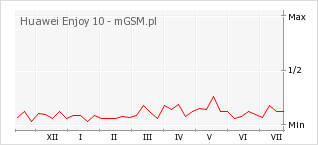 Wykres zmian popularności telefonu Huawei Enjoy 10