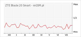 Wykres zmian popularności telefonu ZTE Blade 20 Smart