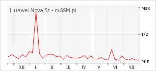 Wykres zmian popularności telefonu Huawei Nova 5z