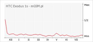 Wykres zmian popularności telefonu HTC Exodus 1s