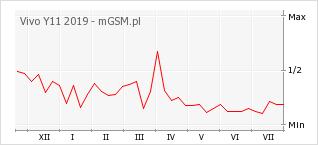 Wykres zmian popularności telefonu Vivo Y11 2019