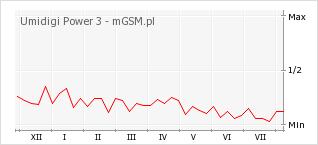 Wykres zmian popularności telefonu Umidigi Power 3