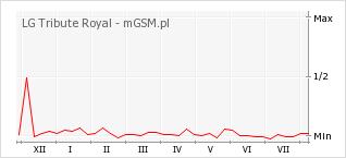 Wykres zmian popularności telefonu LG Tribute Royal
