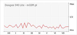 Wykres zmian popularności telefonu Doogee S40 Lite