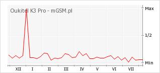 Wykres zmian popularności telefonu Oukitel K3 Pro