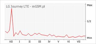 Wykres zmian popularności telefonu LG Journey LTE