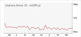 Wykres zmian popularności telefonu Ulefone Armor 5S