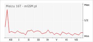 Wykres zmian popularności telefonu Meizu 16T
