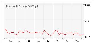 Wykres zmian popularności telefonu Meizu M10