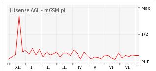 Wykres zmian popularności telefonu Hisense A6L